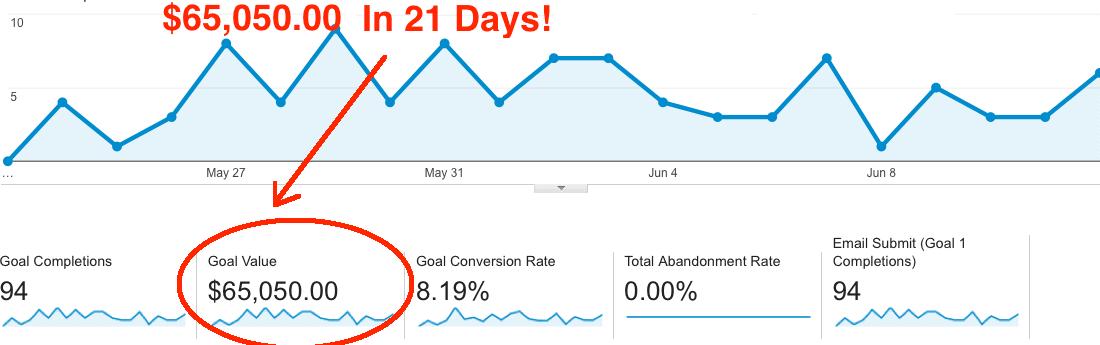 SEO Marketing Company results