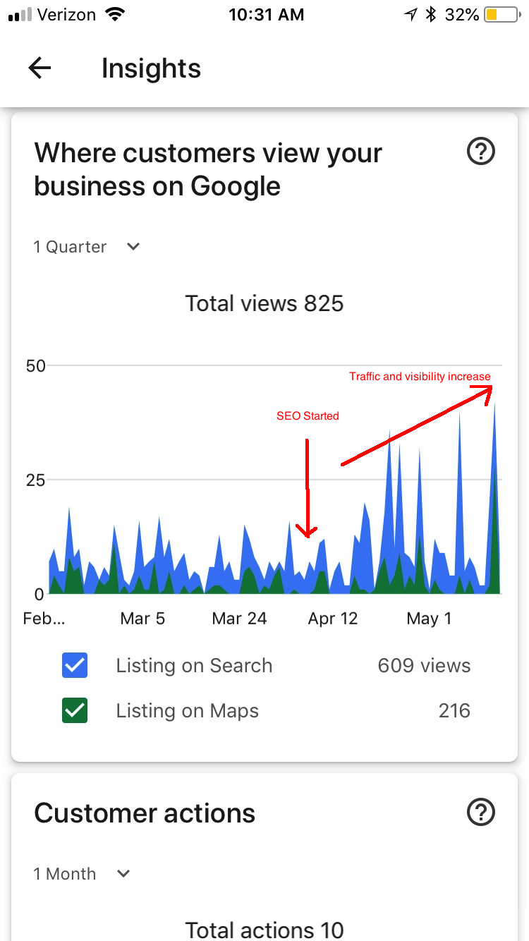 Sacramento real estate SEO traffic increase.